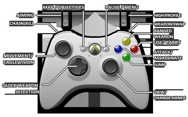 Xbox 360 Controls Assassin S Creed Liberation Hd Game Guide Gamepressure Com