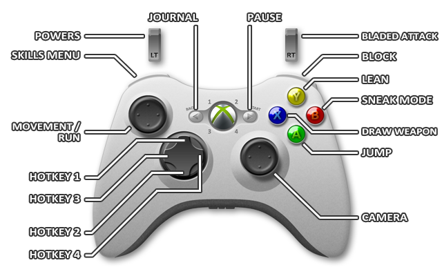 1 - Controls - Xbox 360 - Dishonored - Game Guide and Walkthrough