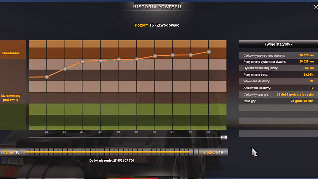 The main panel ([Escape]) available in the players profile allows you to check the progress history where a diagram displays the number of EXP points gained for various orders, total number of kilometers and other statistic data - Experience - Driver - Euro Truck Simulator 2 - Game Guide and Walkthrough