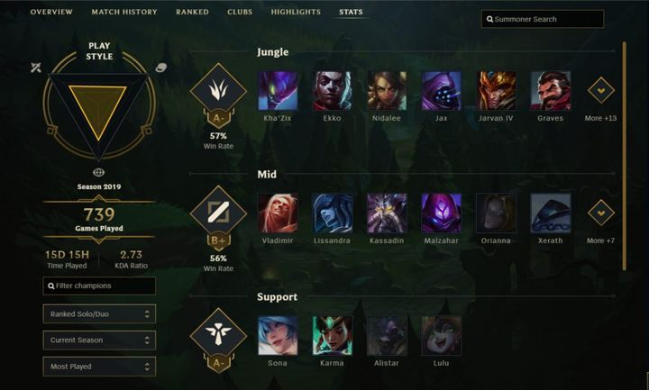Stats | Player profile - League of Legends Game Guide