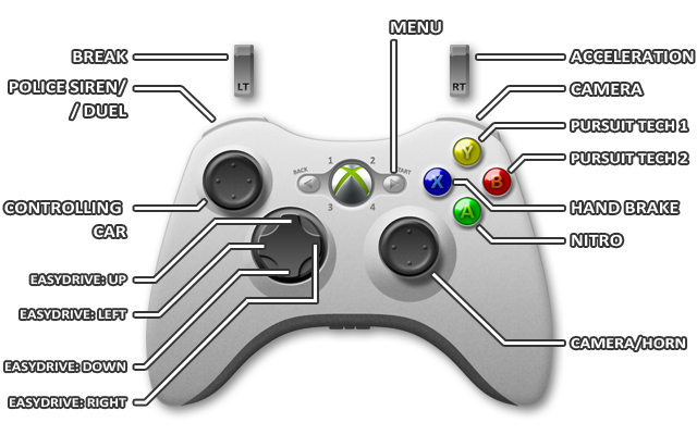 xbox 360 controls need for speed rivals game guide. Black Bedroom Furniture Sets. Home Design Ideas