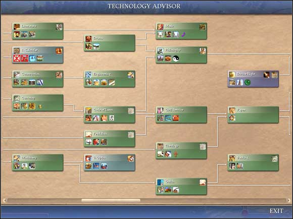Sid Meier's Civilization IV - Research - Game Guide and walkthrough