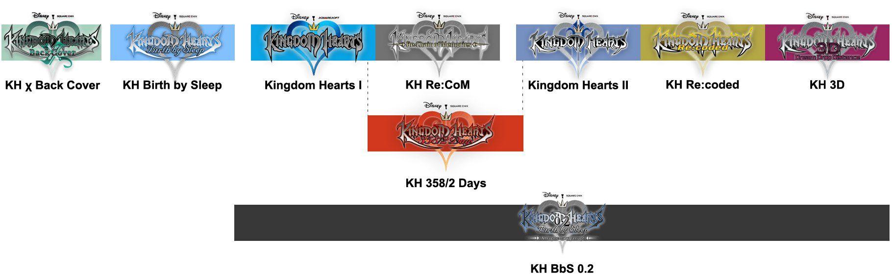 play kingdom hearts online free no download