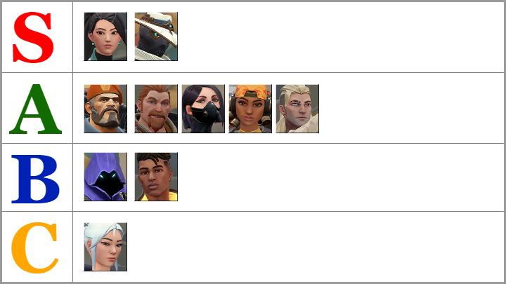 Класс A включает Brimstone, Breach, Viper, Raze и Sova - Valorant: список уровней персонажа - лучшие наступательные, защитные агенты - Основы - Руководство Valorant