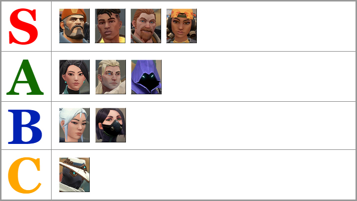 Класс A включает 3 персонажа: Sage, Sova и Omen - Valorant: Список уровней персонажа - лучшие наступательные, защитные агенты - Основы - Руководство Valorant