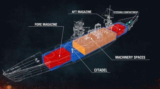 Aiming And Shooting Game Mechanics World Of Warships